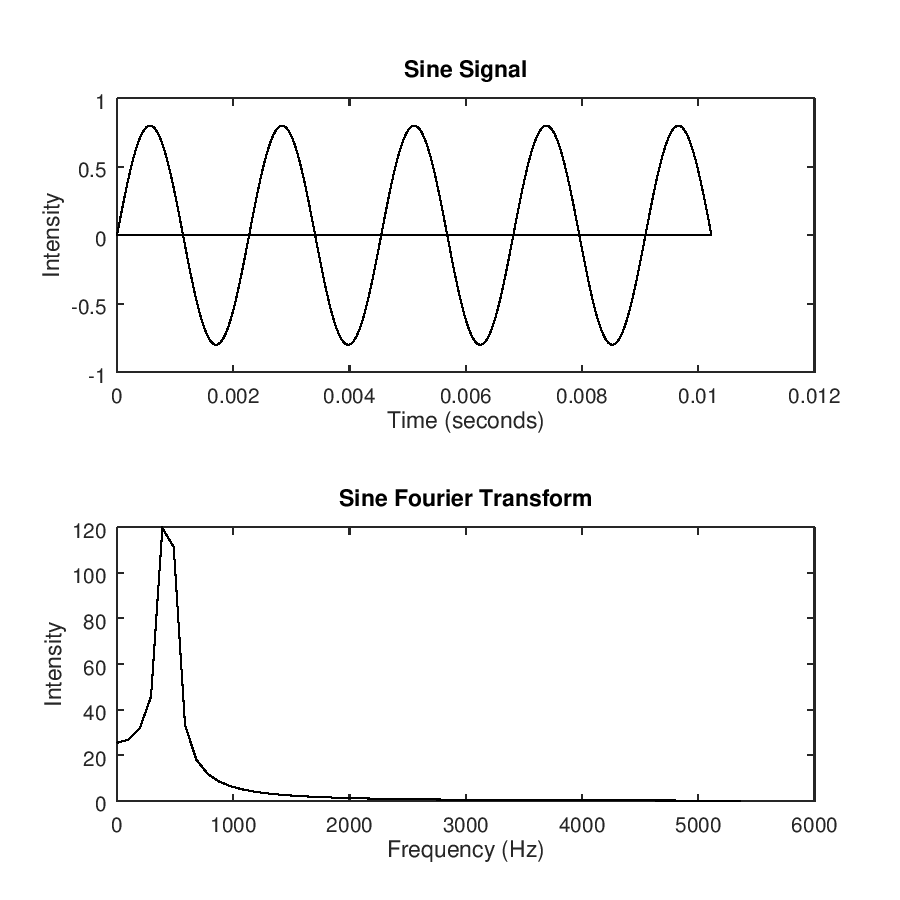 /assets/code/sin-fourier.png