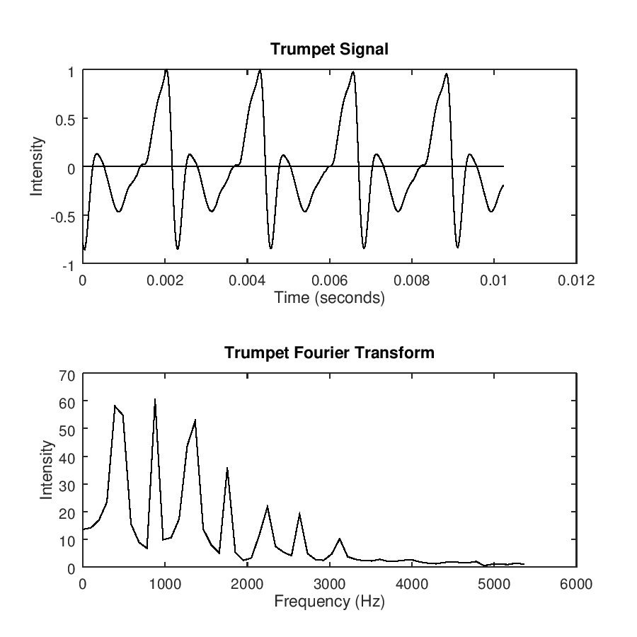 /assets/code/trumpet-fourier.png